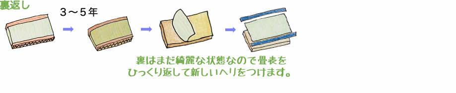 uragaeshi